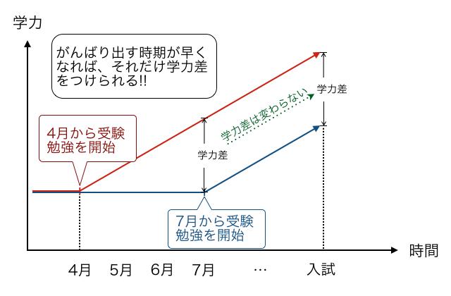受験生の勉強開始時期と成績推移